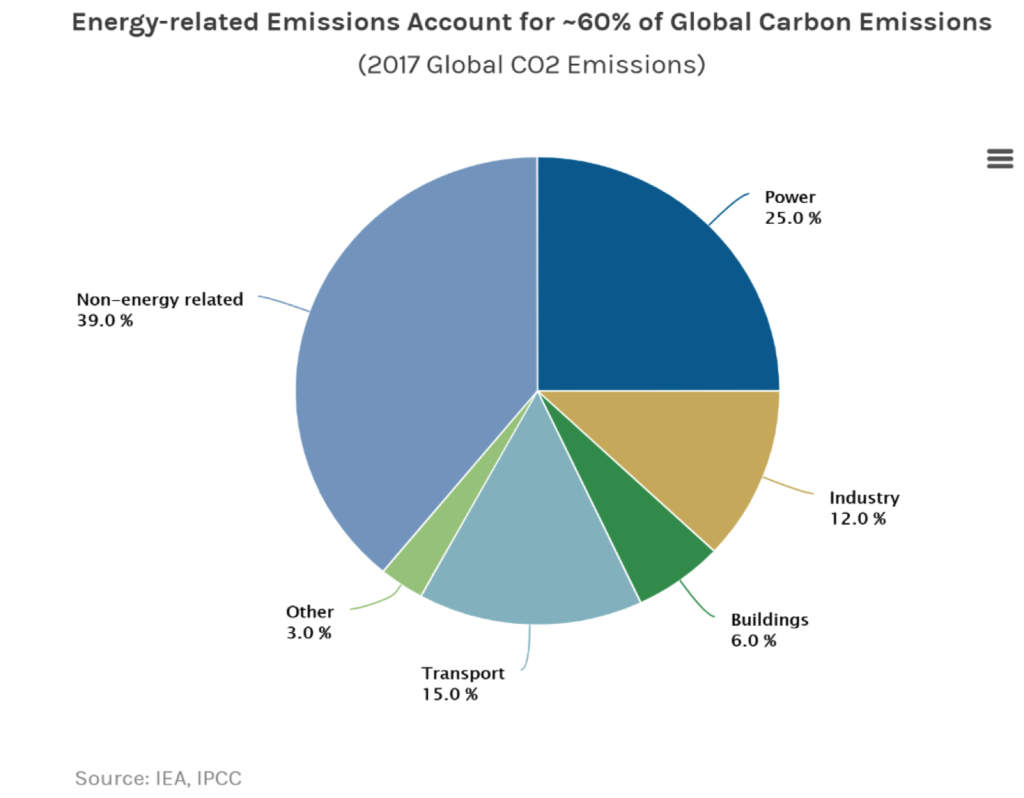 Energy related Emissions