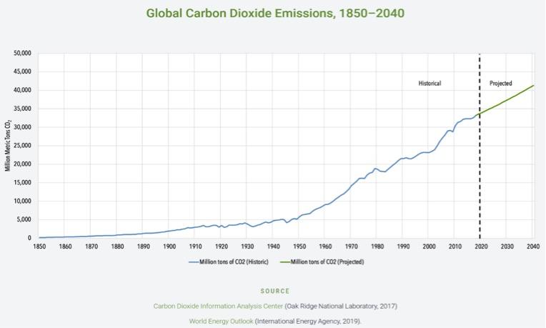 Global Carbon Dioxide