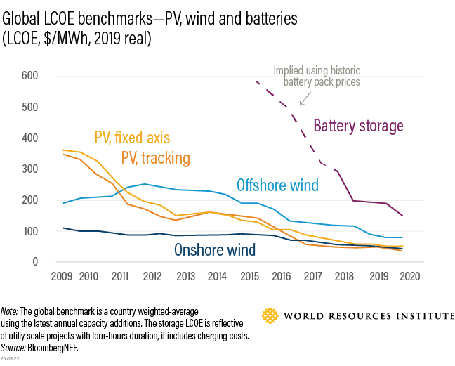 Global LCOE benchmarks - PV, wind and batteries